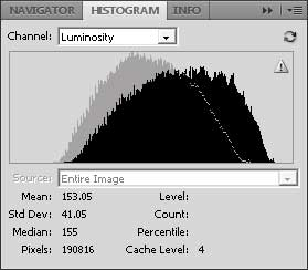 Histogram change from increasing Brightness (non-Legacy)