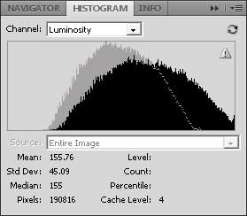 Histogram change from increasing Exposure
