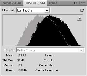 Histogram change from increasing Legacy Brightness