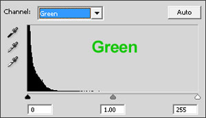 The green histogram looks severly underexposed.