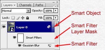 Smart Object and Smart Filter in the Layers palette
